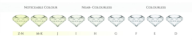 Diamond Guide | Jason Keith Jewellery